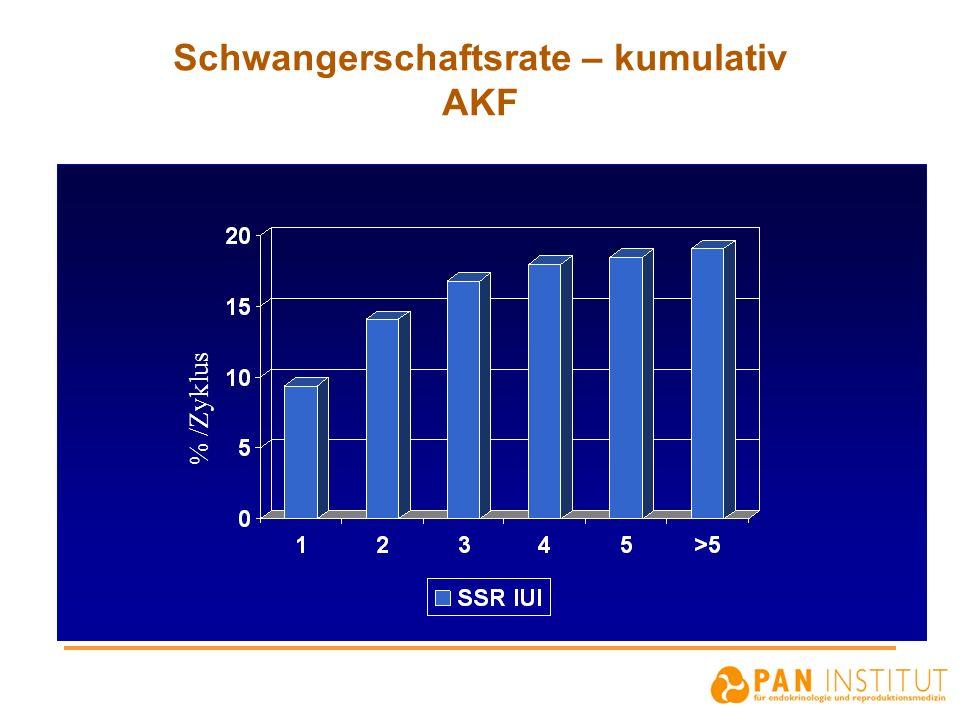 Schwangerschaftsrate – kumulativ AKF % /Zyklus