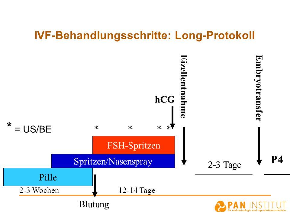 IVF-Behandlungsschritte: Long-Protokoll * = US/BE Pille Spritzen/Nasenspray FSH-Spritzen Eizellentnahme Embryotransfer 2-3 Tage 2-3 Wochen 12-14 Tage