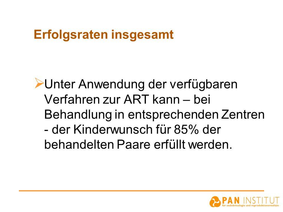 Erfolgsraten insgesamt Unter Anwendung der verfügbaren Verfahren zur ART kann – bei Behandlung in entsprechenden Zentren - der Kinderwunsch für 85% de