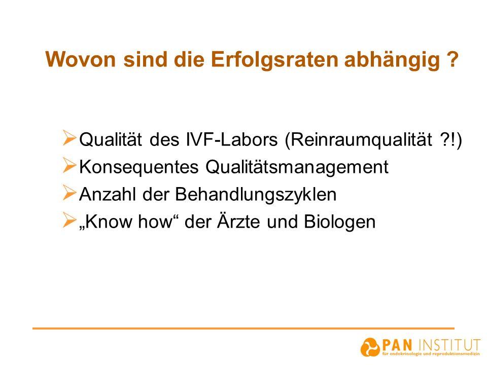 Wovon sind die Erfolgsraten abhängig ? Qualität des IVF-Labors (Reinraumqualität ?!) Konsequentes Qualitätsmanagement Anzahl der Behandlungszyklen Kno