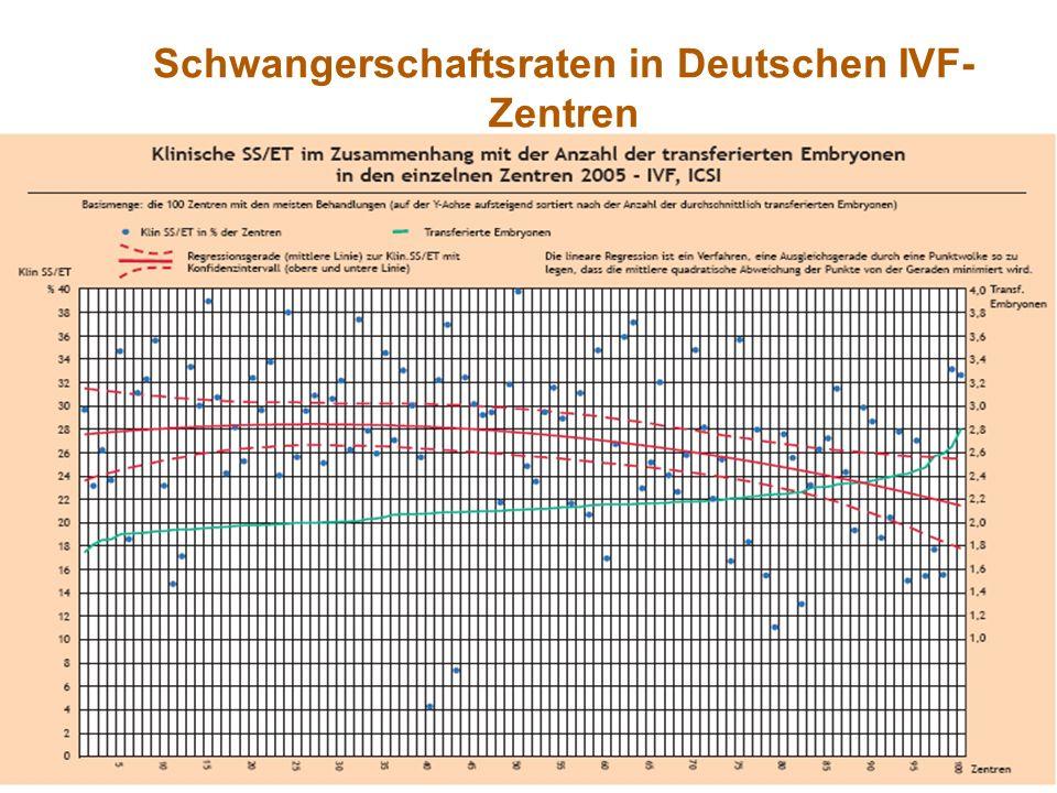 Schwangerschaftsraten in Deutschen IVF- Zentren