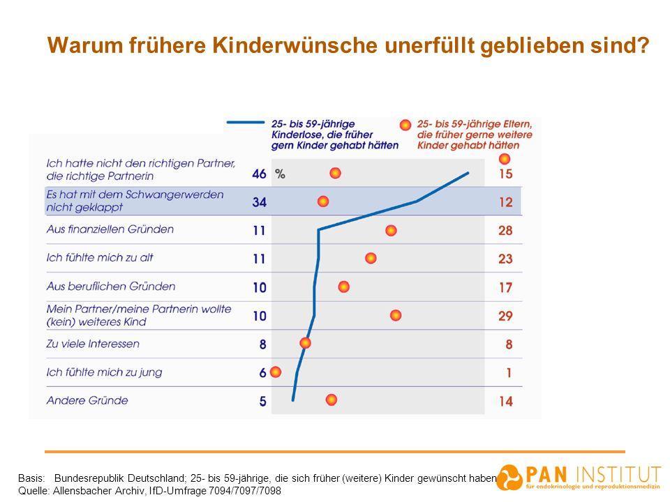 Warum frühere Kinderwünsche unerfüllt geblieben sind? Basis: Bundesrepublik Deutschland; 25- bis 59-jährige, die sich früher (weitere) Kinder gewünsch