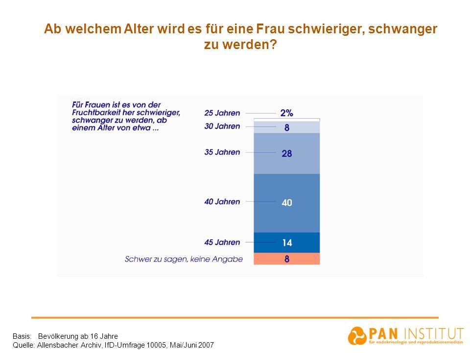 Ab welchem Alter wird es für eine Frau schwieriger, schwanger zu werden? Basis: Bevölkerung ab 16 Jahre Quelle: Allensbacher Archiv, IfD-Umfrage 10005