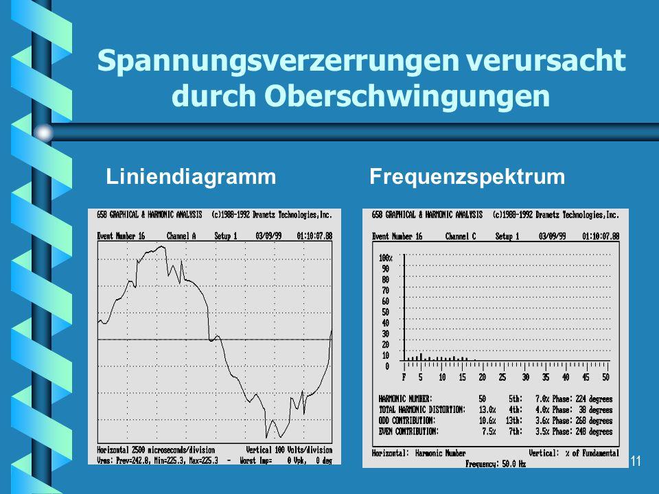 11 Spannungsverzerrungen verursacht durch Oberschwingungen LiniendiagrammFrequenzspektrum