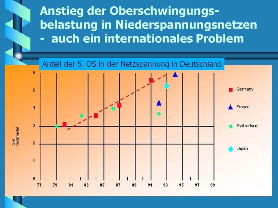 13 Anstieg der Oberschwingungs- belastung in Niederspannungsnetzen - auch ein internationales Problem Anteil der 5. OS in der Netzspannung in Deutschl