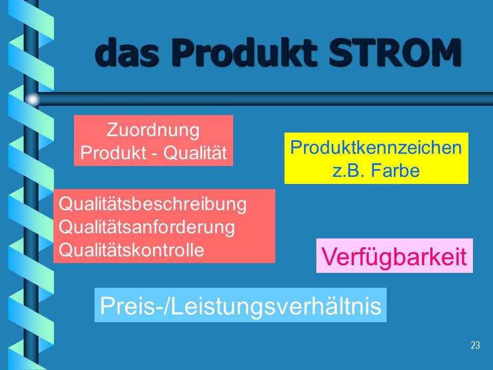 23 das Produkt STROM Zuordnung Produkt - Qualität Produktkennzeichen z.B. Farbe Preis-/Leistungsverhältnis Qualitätsbeschreibung Qualitätsanforderung