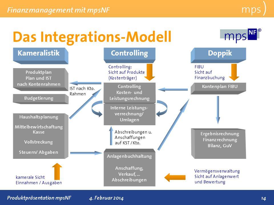 Präsentationstitel 4. Februar 2014 Das Integrations-Modell mps ) Finanzmanagement mit mpsNF 14 Controlling Kosten- und Leistungsrechnung Haushaltsplan