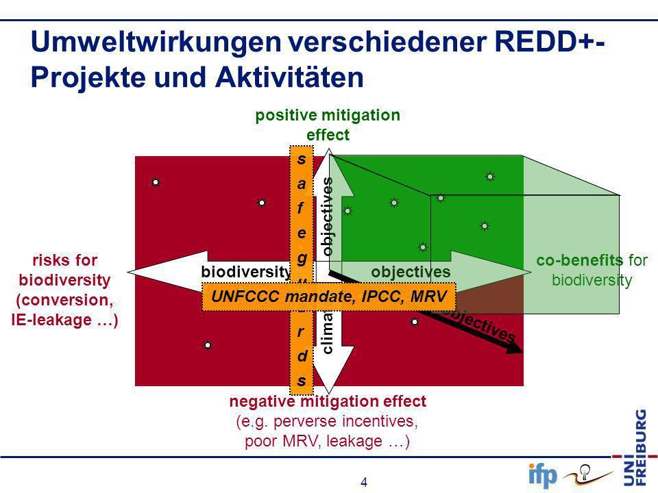 4 Umweltwirkungen verschiedener REDD+- Projekte und Aktivitäten positive mitigation effect negative mitigation effect (e.g. perverse incentives, poor