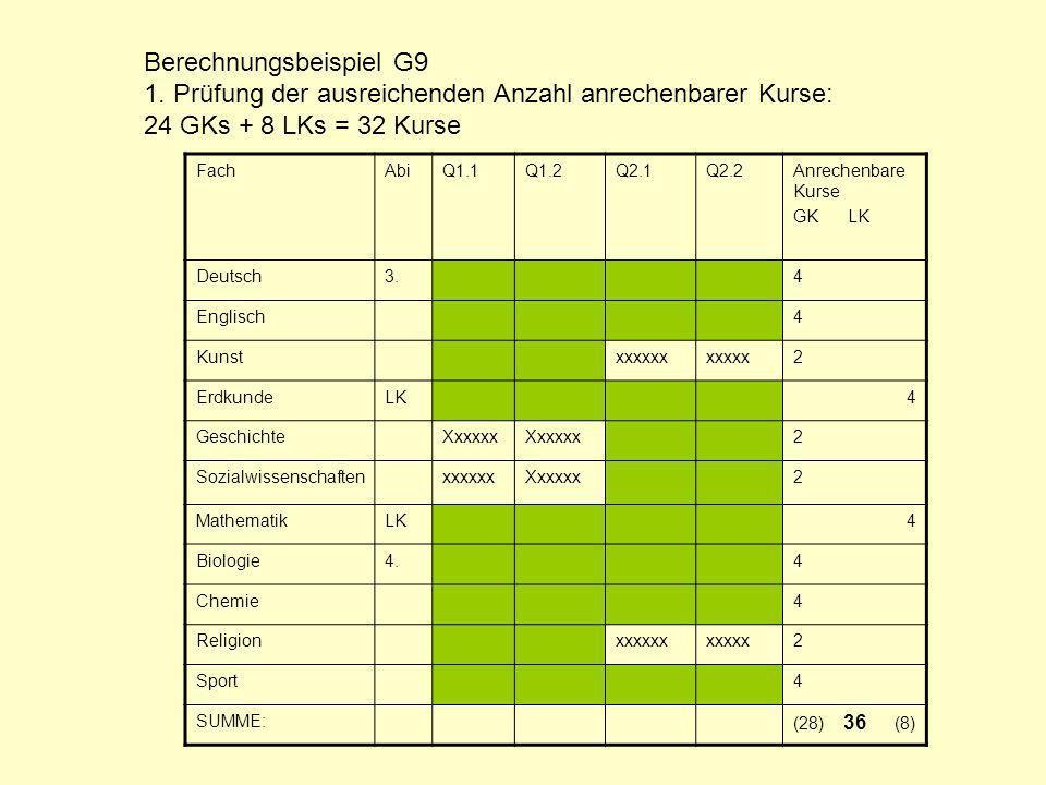 Berechnungsbeispiel G9 1. Prüfung der ausreichenden Anzahl anrechenbarer Kurse: 24 GKs + 8 LKs = 32 Kurse FachAbiQ1.1Q1.2Q2.1Q2.2Anrechenbare Kurse GK