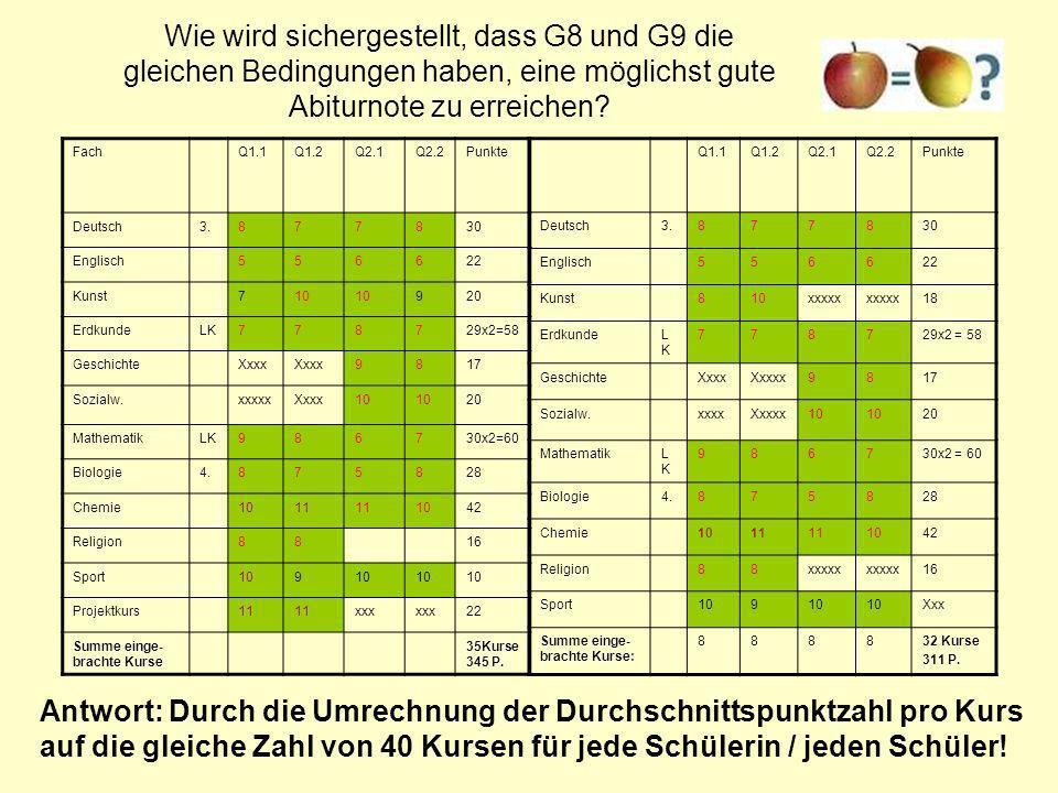 Wie wird sichergestellt, dass G8 und G9 die gleichen Bedingungen haben, eine möglichst gute Abiturnote zu erreichen? Q1.1Q1.2Q2.1Q2.2Punkte Deutsch3.8
