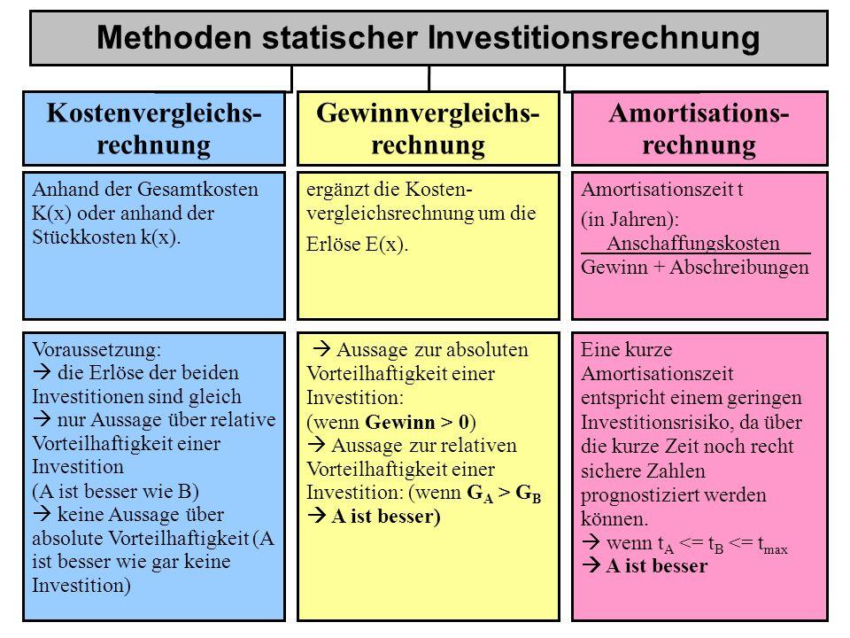 Methoden statischer Investitionsrechnung Kostenvergleichs- rechnung Gewinnvergleichs- rechnung Amortisations- rechnung Anhand der Gesamtkosten K(x) oder anhand der Stückkosten k(x).