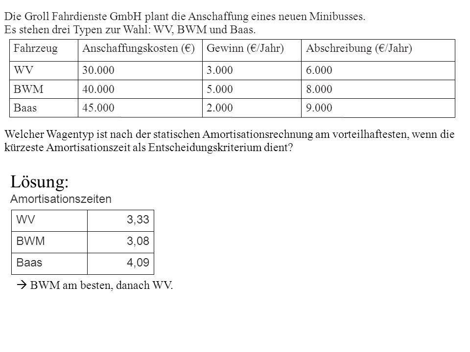 Die Groll Fahrdienste GmbH plant die Anschaffung eines neuen Minibusses.