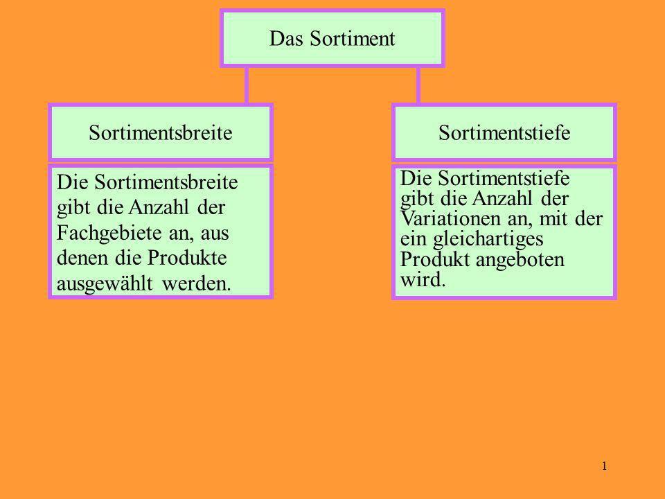 2 Aufgaben Vergleichen Sie die folgende Unternehmungen hinsichtlich Sortimentbreite und Sortimenttiefe.