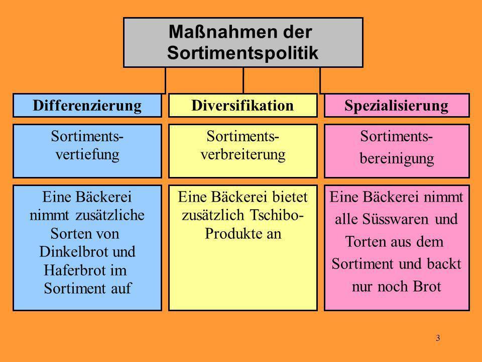 3 Maßnahmen der Sortimentspolitik DifferenzierungDiversifikationSpezialisierung Sortiments- vertiefung Sortiments- verbreiterung Sortiments- bereinigu