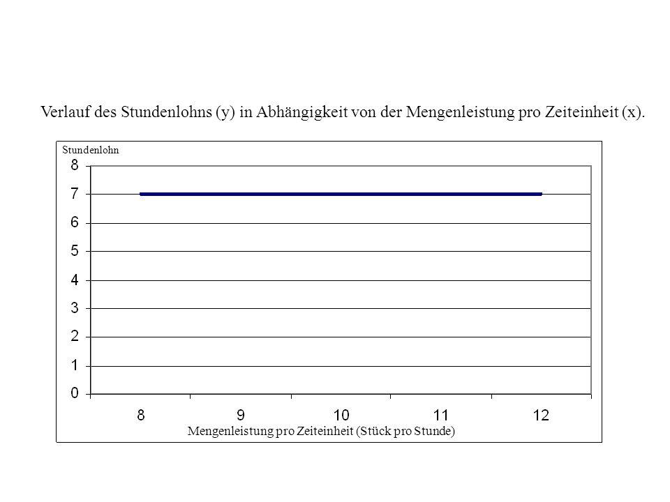 Verlauf des Stundenlohns (y) in Abhängigkeit von der Mengenleistung pro Zeiteinheit (x). Mengenleistung pro Zeiteinheit (Stück pro Stunde) Stundenlohn