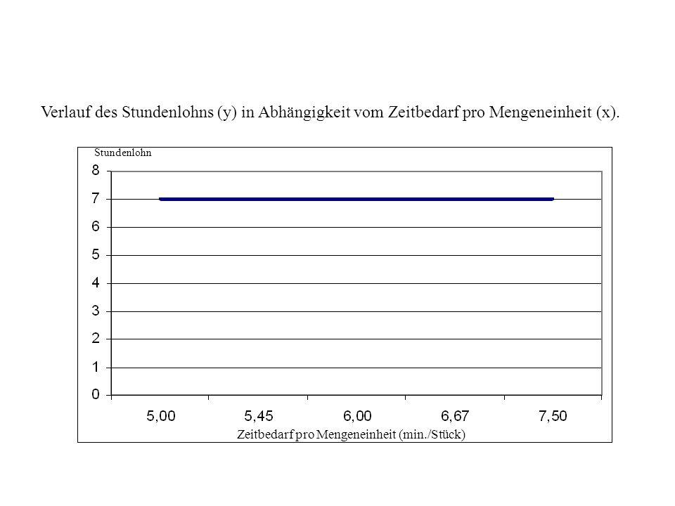 Verlauf des Stundenlohns (y) in Abhängigkeit vom Zeitbedarf pro Mengeneinheit (x). Stundenlohn Zeitbedarf pro Mengeneinheit (min./Stück)