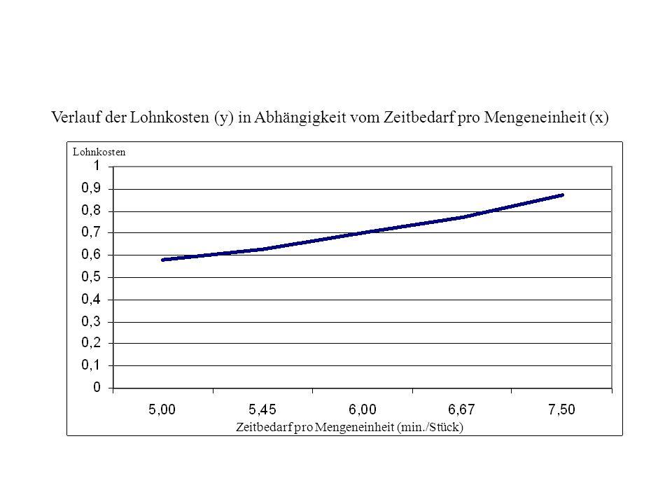 Verlauf der Lohnkosten (y) in Abhängigkeit vom Zeitbedarf pro Mengeneinheit (x) Zeitbedarf pro Mengeneinheit (min./Stück) Lohnkosten