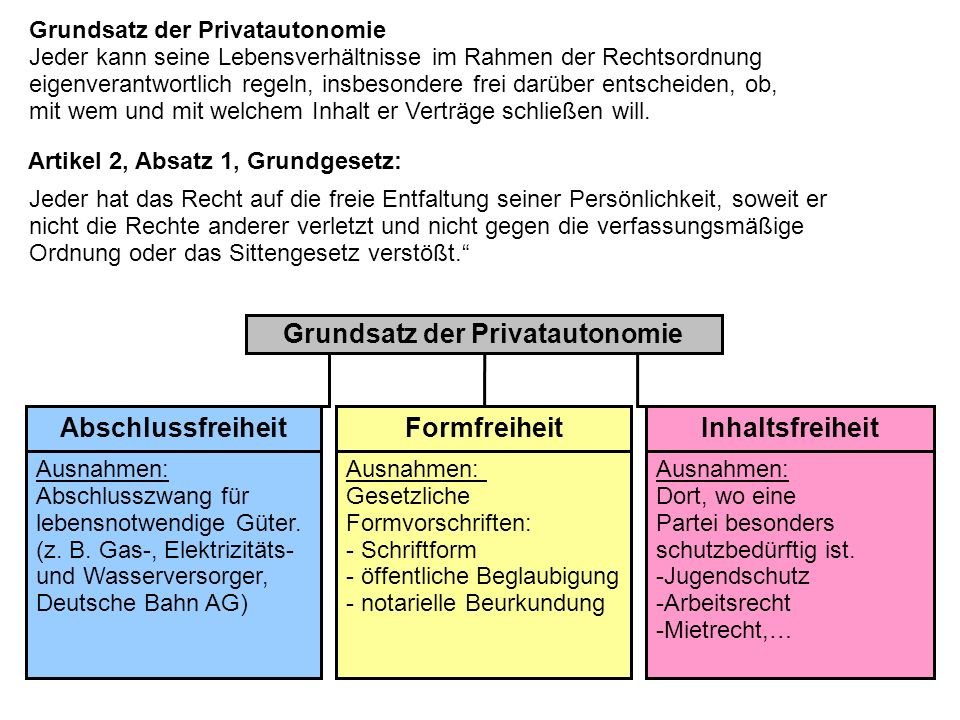 Grundsatz der Privatautonomie AbschlussfreiheitFormfreiheitInhaltsfreiheit Grundsatz der Privatautonomie Jeder kann seine Lebensverhältnisse im Rahmen