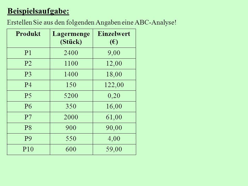Beispielsaufgabe: Erstellen Sie aus den folgenden Angaben eine ABC-Analyse.
