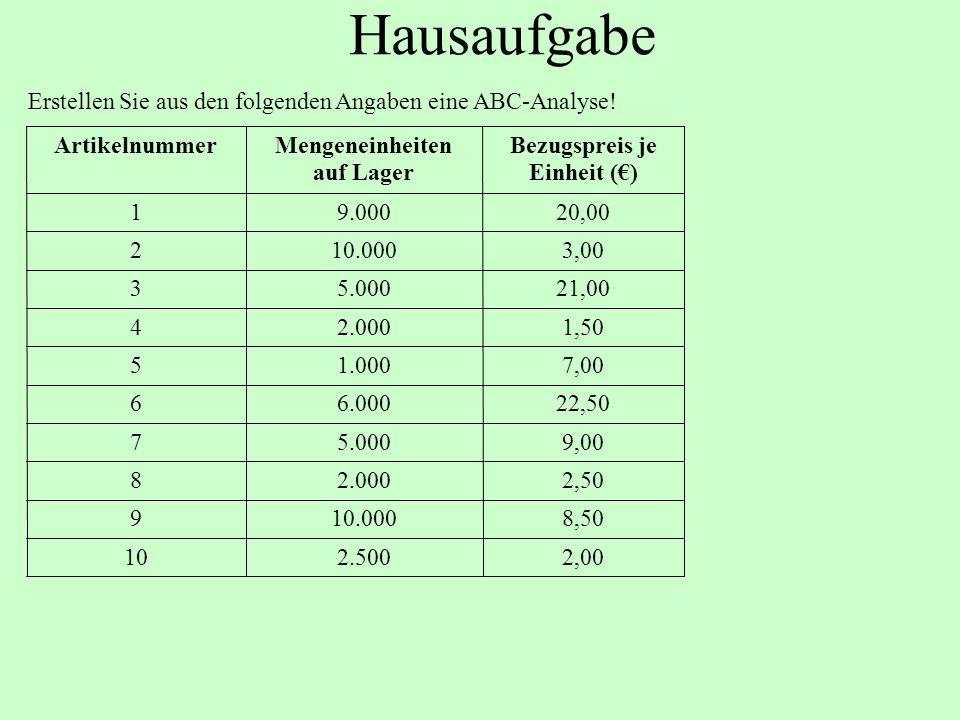 Hausaufgabe Erstellen Sie aus den folgenden Angaben eine ABC-Analyse.