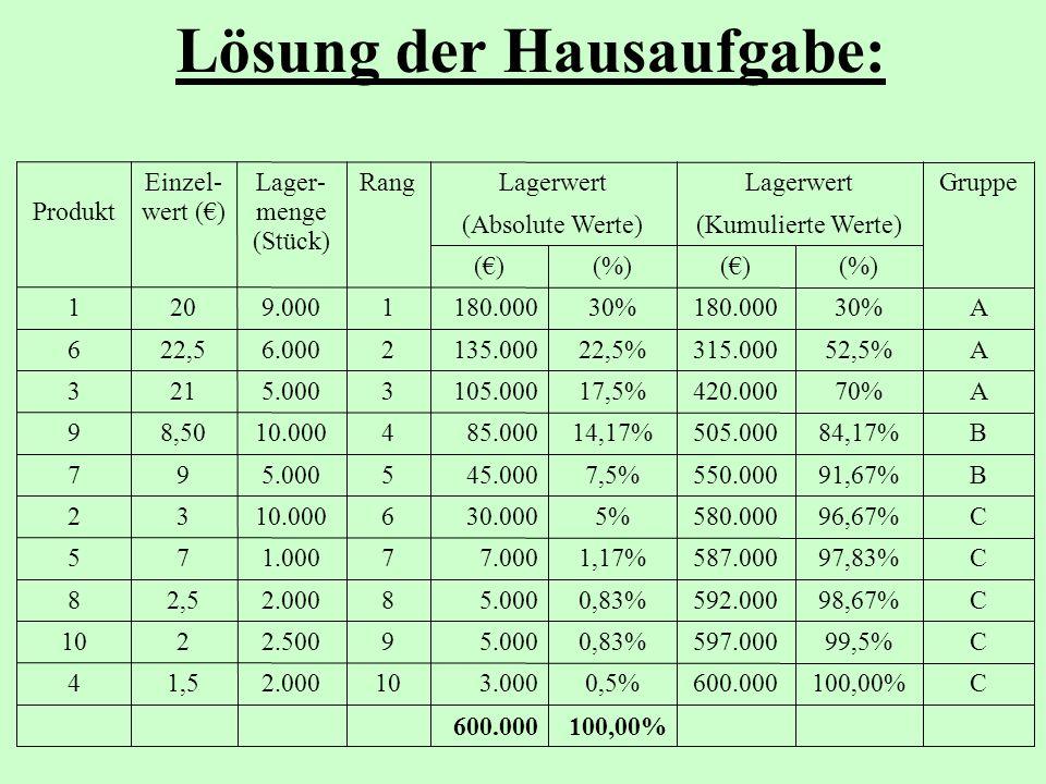 Lösung der Hausaufgabe: 100,00%600.000 C100,00%600.0000,5%3.000102.0001,54 C99,5%597.0000,83%5.00092.500210 C98,67%592.0000,83%5.00082.0002,58 C97,83%587.0001,17%7.00071.00075 C96,67%580.0005%30.000610.00032 B91,67%550.0007,5%45.00055.00097 B84,17%505.00014,17%85.000410.0008,509 A70%420.00017,5%105.00035.000213 A52,5%315.00022,5%135.00026.00022,56 A30%180.00030%180.00019.000201 (%)()(%)() (Kumulierte Werte)(Absolute Werte) GruppeLagerwert RangLager- menge (Stück) Einzel- wert ()Produkt