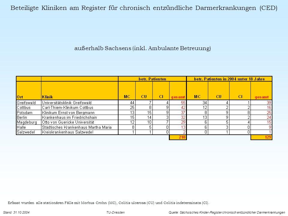 CED - bei Sächsischen Kindern und Jugendlichen Regionale Verteilungen in Sachsen Erfasst wurden alle Patienten mit Morbus Crohn (MC), Colitis ulcerosa (CU) und Colitis indeterminata (CI), die stationär betreut wurden.