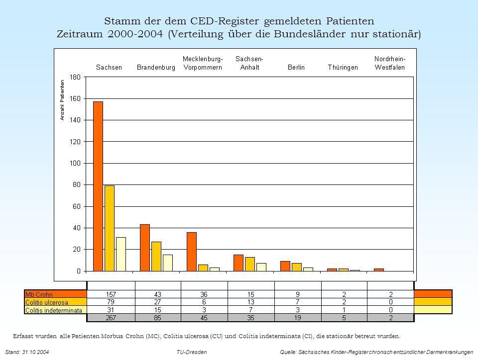 CED - bei Kindern und Jugendlichen Neu gemeldete Patienten pro Jahr (stationär, <18)