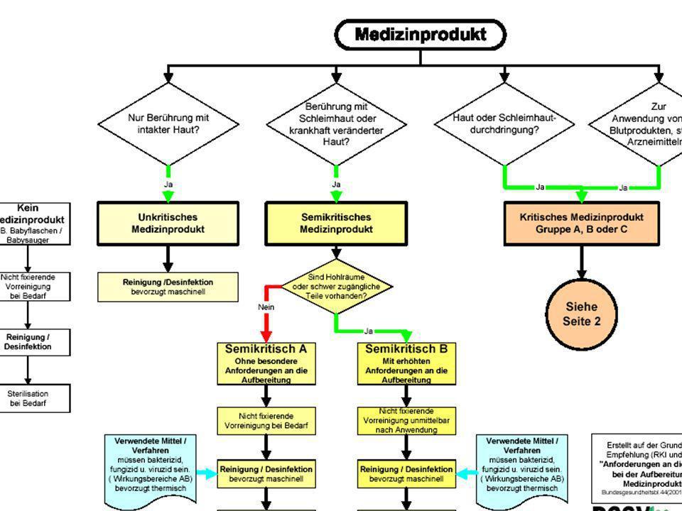 Hygiene für Medizinische Fachangestellte Klassifizierung von Medizinprodukten