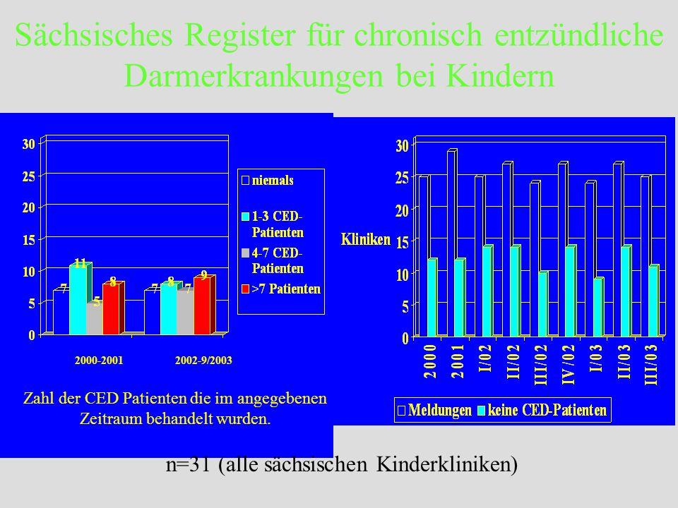 Sächsisches Register für chronisch entzündliche Darmerkrankungen bei Kindern 2000-20012002-9/2003 Zahl der CED Patienten die im angegebenen Zeitraum b