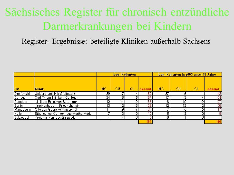 Sächsisches Register für chronisch entzündliche Darmerkrankungen bei Kindern Register- Ergebnisse: beteiligte Kliniken außerhalb Sachsens