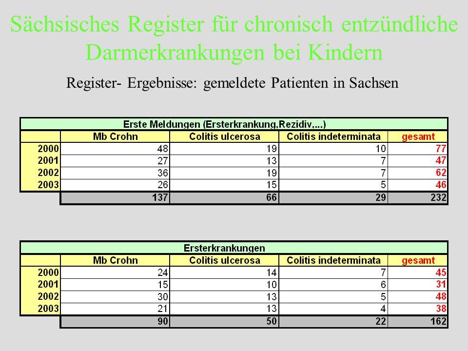 Sächsisches Register für chronisch entzündliche Darmerkrankungen bei Kindern Register- Ergebnisse: gemeldete Patienten in Sachsen