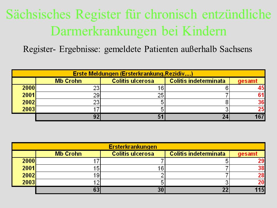 Sächsisches Register für chronisch entzündliche Darmerkrankungen bei Kindern Register- Ergebnisse: gemeldete Patienten außerhalb Sachsens