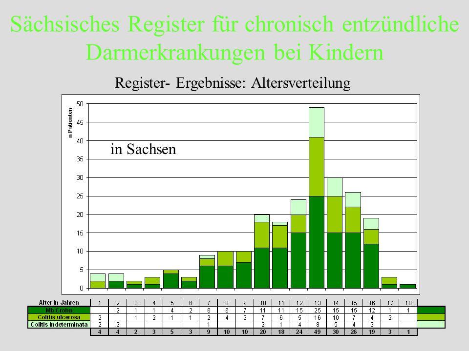 Sächsisches Register für chronisch entzündliche Darmerkrankungen bei Kindern Register- Ergebnisse: Altersverteilung in Sachsen