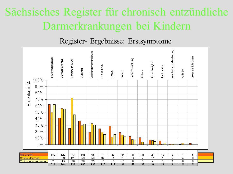 Sächsisches Register für chronisch entzündliche Darmerkrankungen bei Kindern Register- Ergebnisse: Erstsymptome