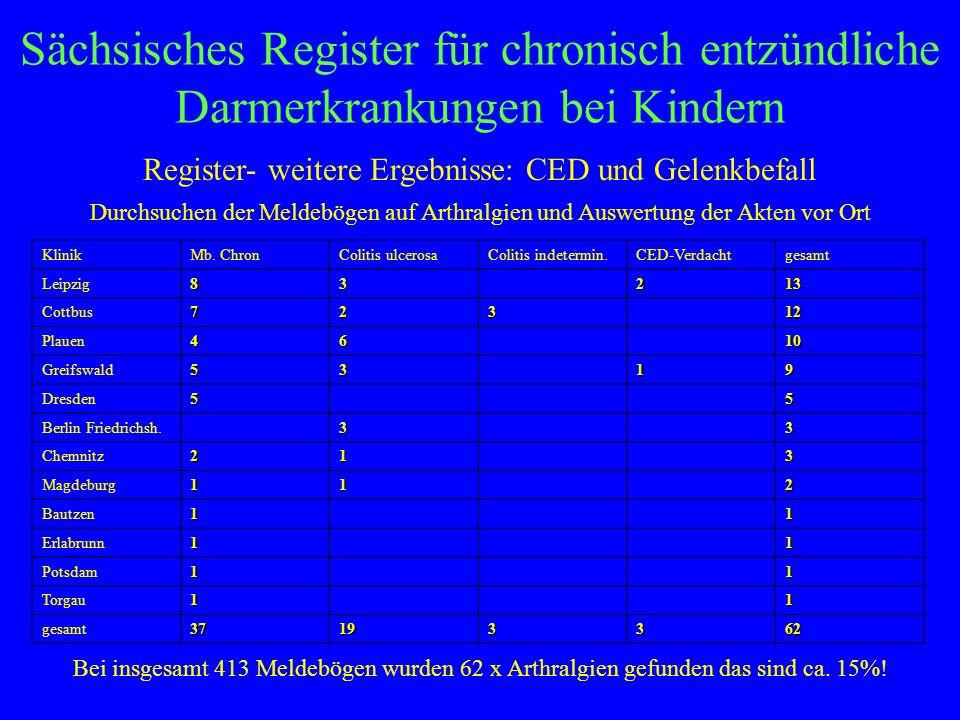 Sächsisches Register für chronisch entzündliche Darmerkrankungen bei Kindern Register- weitere Ergebnisse: CED und Gelenkbefall KlinikMb. ChronColitis