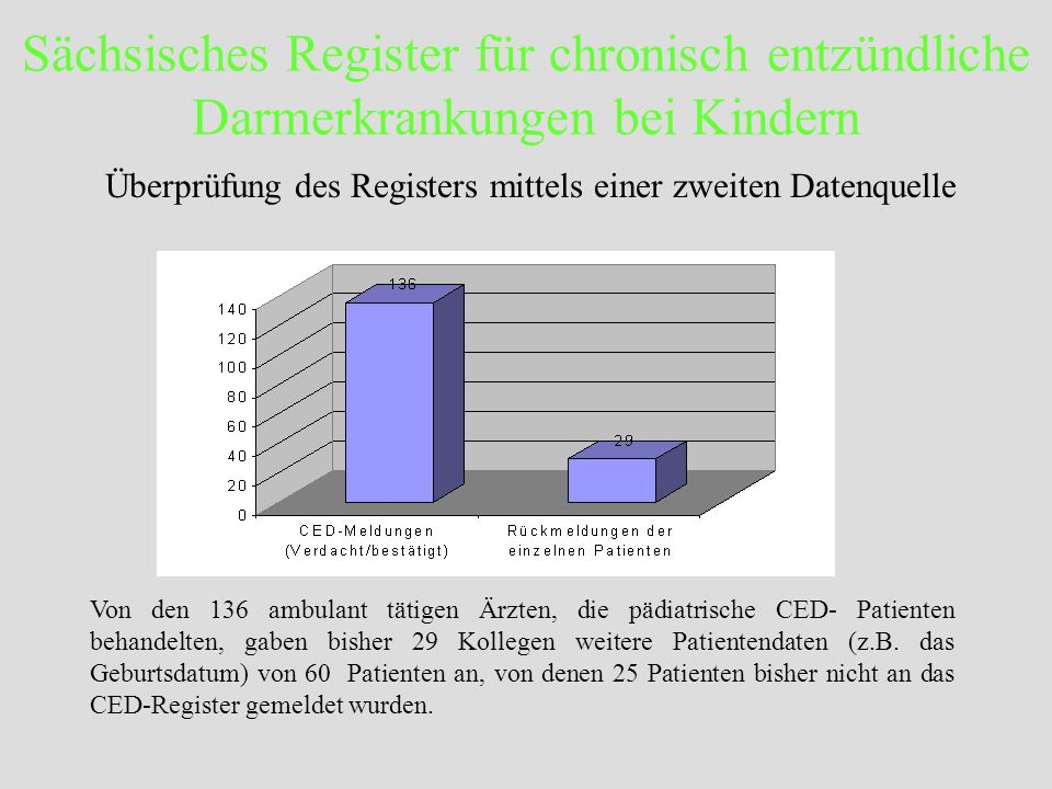 Sächsisches Register für chronisch entzündliche Darmerkrankungen bei Kindern Von den 136 ambulant tätigen Ärzten, die pädiatrische CED- Patienten beha