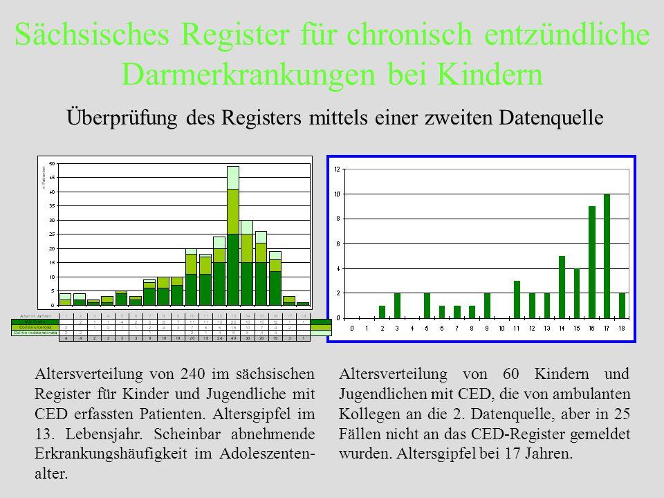 Sächsisches Register für chronisch entzündliche Darmerkrankungen bei Kindern Überprüfung des Registers mittels einer zweiten Datenquelle Altersverteil
