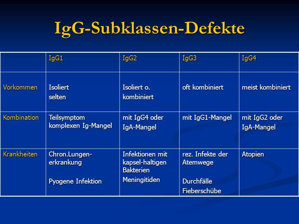 IgG-Subklassen-Defekte IgG1IgG2IgG3IgG4 VorkommenIsoliertselten Isoliert o. kombiniert oft kombiniert meist kombiniert Kombination Teilsymptom komplex