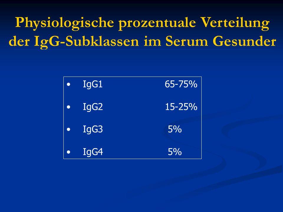 Physiologische prozentuale Verteilung der IgG-Subklassen im Serum Gesunder IgG1 65-75% IgG2 15-25% IgG3 5% IgG4 5% IgG1 65-75% IgG2 15-25% IgG3 5% IgG
