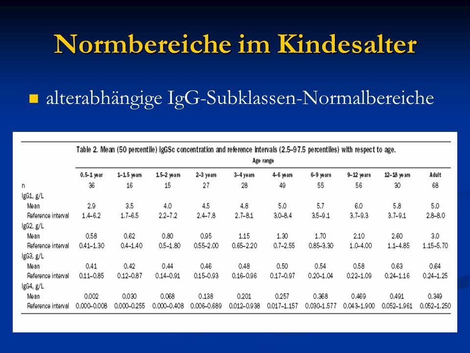 Eigene Daten IgG-Subklassenbestimmung bei Patienten mit chronisch entzündlicher Darmerkrankung (CED) Anzahl: 98 Patienten Zeitraum:09/2004 – 03/2006 Alter: 3.