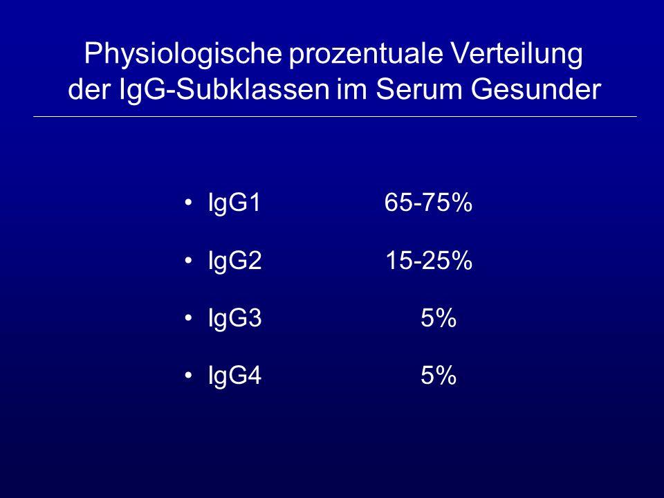 Physikochemische und biologische Eigenschaften der IgG-Subklassen IgG1 IgG2 IgG3 IgG4 Molekulargewicht 146.000 146.000 170.000 146.000 Disulfidbrücken 2 4 11 2 Komplementaktivierung +++ + +++ - Plazentapassage +++ +/- + +++ Halbwertszeit (Tage) 20-23 20-23 7-8 20-23 Blockierung von IgE - - - +