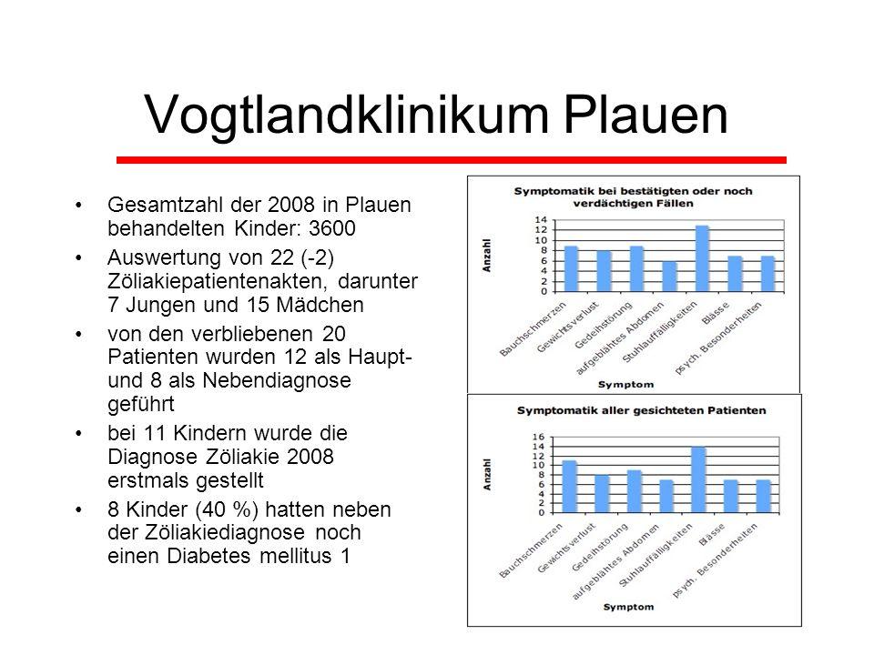 Vogtlandklinikum Plauen Gesamtzahl der 2008 in Plauen behandelten Kinder: 3600 Auswertung von 22 (-2) Zöliakiepatientenakten, darunter 7 Jungen und 15