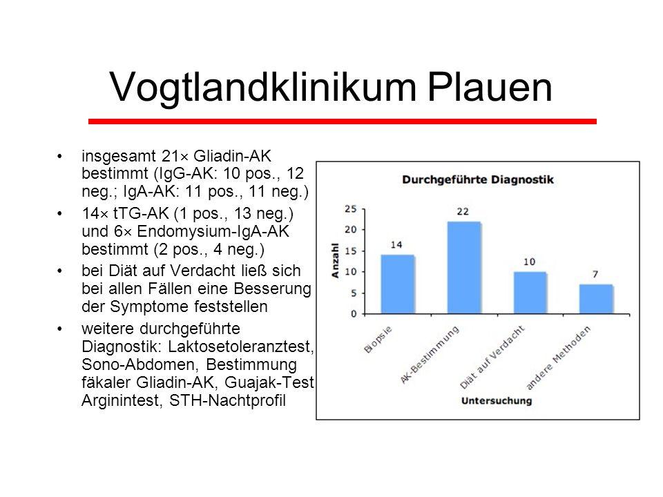 Vogtlandklinikum Plauen insgesamt 21 Gliadin-AK bestimmt (IgG-AK: 10 pos., 12 neg.; IgA-AK: 11 pos., 11 neg.) 14 tTG-AK (1 pos., 13 neg.) und 6 Endomy
