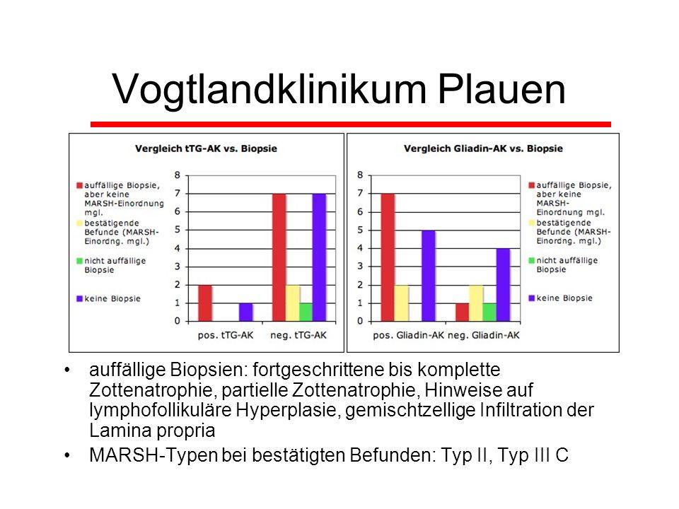 Vogtlandklinikum Plauen auffällige Biopsien: fortgeschrittene bis komplette Zottenatrophie, partielle Zottenatrophie, Hinweise auf lymphofollikuläre H