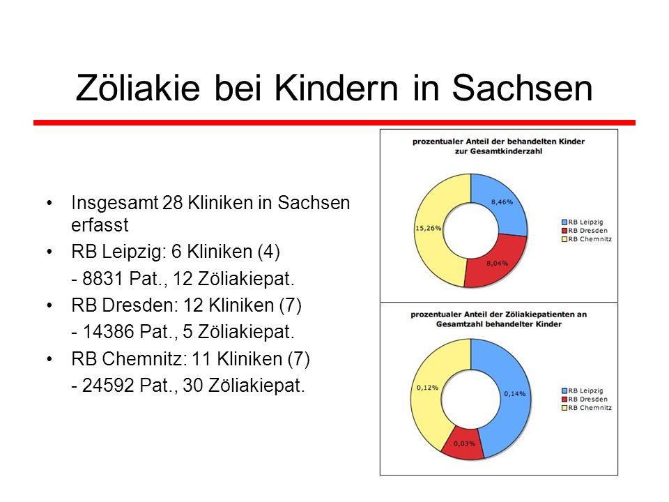 Zöliakie bei Kindern in Sachsen Insgesamt 28 Kliniken in Sachsen erfasst RB Leipzig: 6 Kliniken (4) - 8831 Pat., 12 Zöliakiepat. RB Dresden: 12 Klinik
