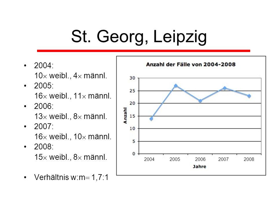 St. Georg, Leipzig 2004: 10 weibl., 4 männl. 2005: 16 weibl., 11 männl. 2006: 13 weibl., 8 männl. 2007: 16 weibl., 10 männl. 2008: 15 weibl., 8 männl.
