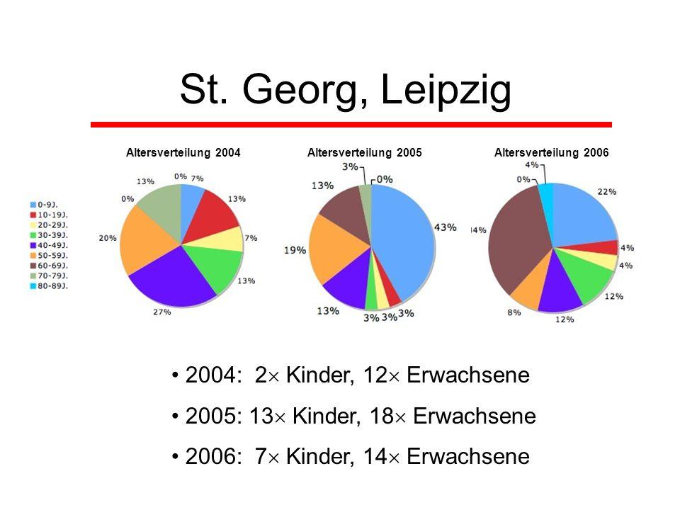 St. Georg, Leipzig 2004: 2 Kinder, 12 Erwachsene 2005: 13 Kinder, 18 Erwachsene 2006: 7 Kinder, 14 Erwachsene Altersverteilung 2004Altersverteilung 20