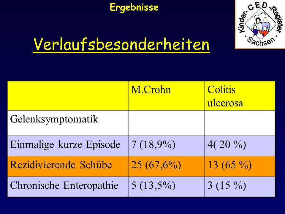 Verlaufsbesonderheiten Ergebnisse M.CrohnColitis ulcerosa Gelenksymptomatik Einmalige kurze Episode7 (18,9%)4( 20 %) Rezidivierende Schübe25 (67,6%)13