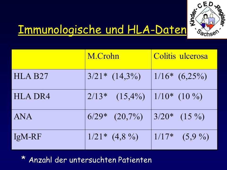 Immunologische und HLA-Daten * Anzahl der untersuchten Patienten M.CrohnColitis ulcerosa HLA B273/21* (14,3%)1/16* (6,25%) HLA DR42/13* (15,4%)1/10* (10 %) ANA6/29* (20,7%)3/20* (15 %) IgM-RF1/21* (4,8 %)1/17* (5,9 %)