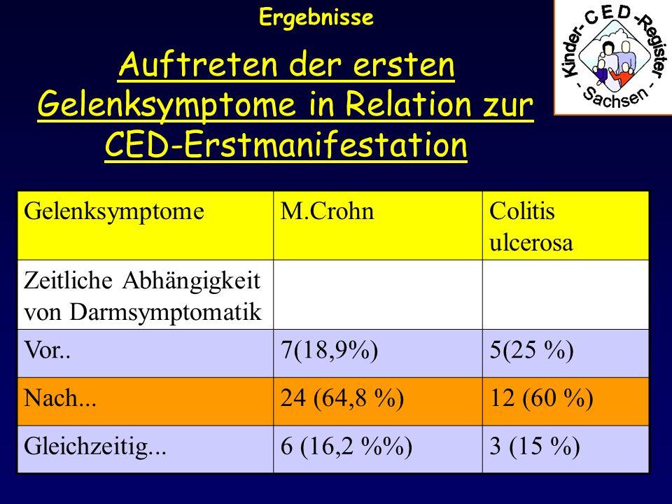 Verlaufsbesonderheiten Ergebnisse M.CrohnColitis ulcerosa Gelenksymptomatik Einmalige kurze Episode7 (18,9%)4( 20 %) Rezidivierende Schübe25 (67,6%)13 (65 %) Chronische Enteropathie5 (13,5%)3 (15 %)